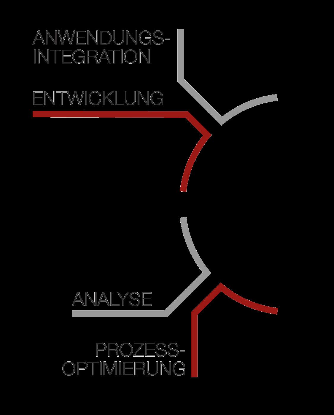 Digitalisierungsprozesse Grafik